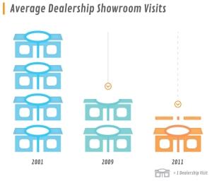 Dealership-Visits1